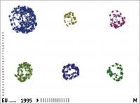 Vergleich D GR NL PT CH RO, 1995 -